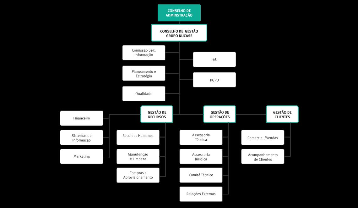 nucase-organograma_2020